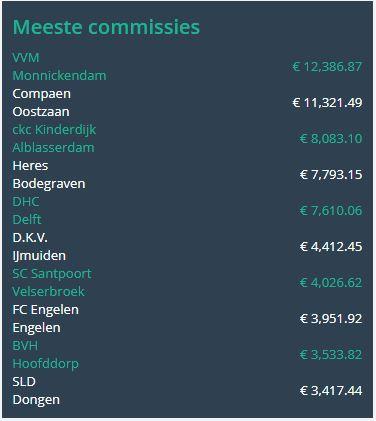 commissies_sponsorkliks